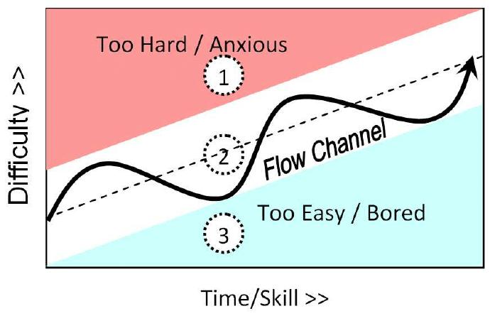 Flow  -Skapa Glädje Och Prestation På Jobbet